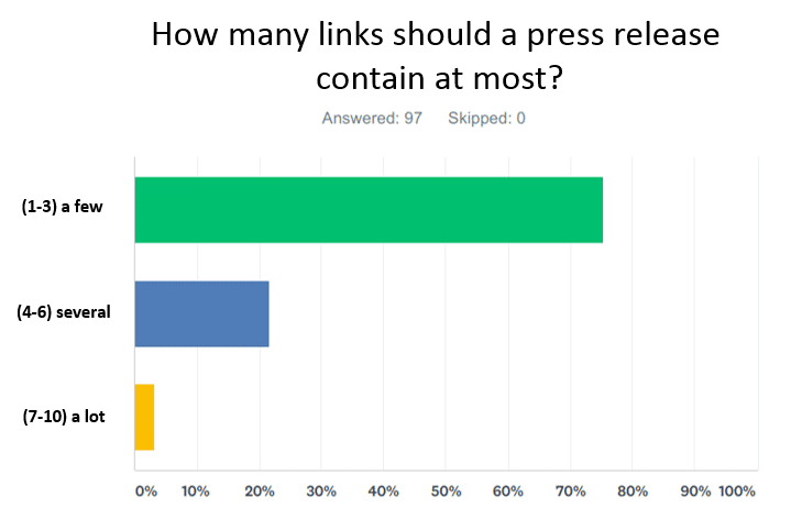 Journalist Survey Press Releases_3