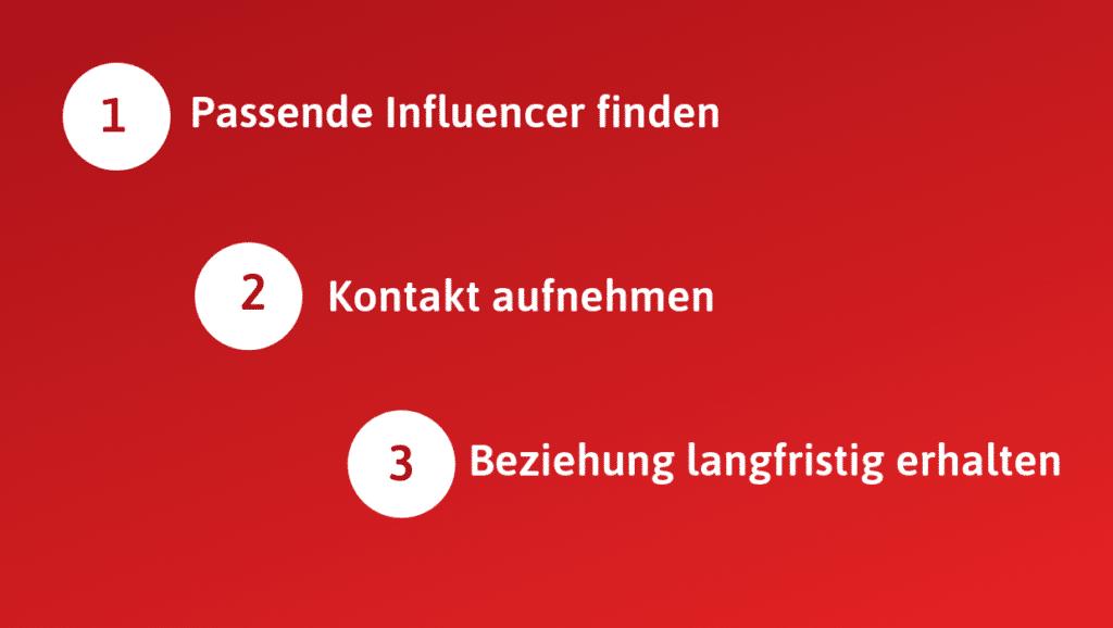 Roadmap für B2B Influencer Marketing