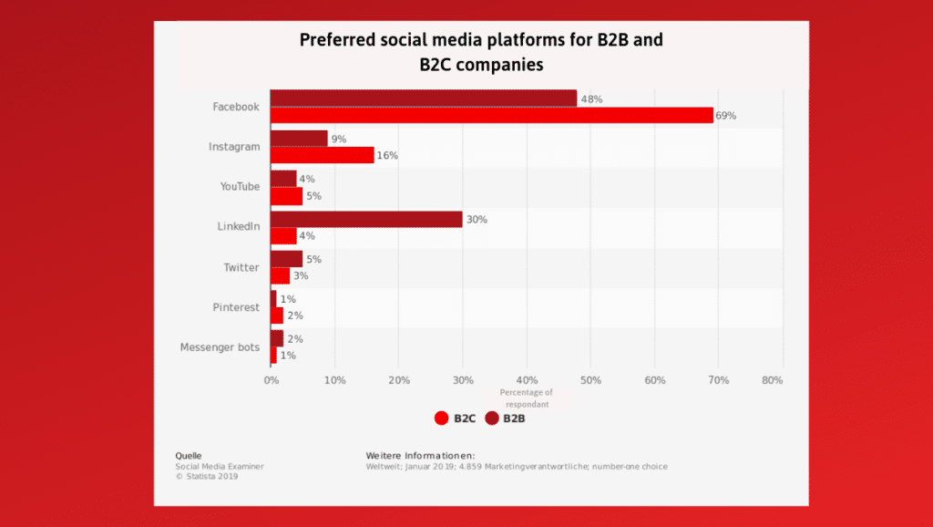 Preferred social media platforms for B2B and B2C influencers