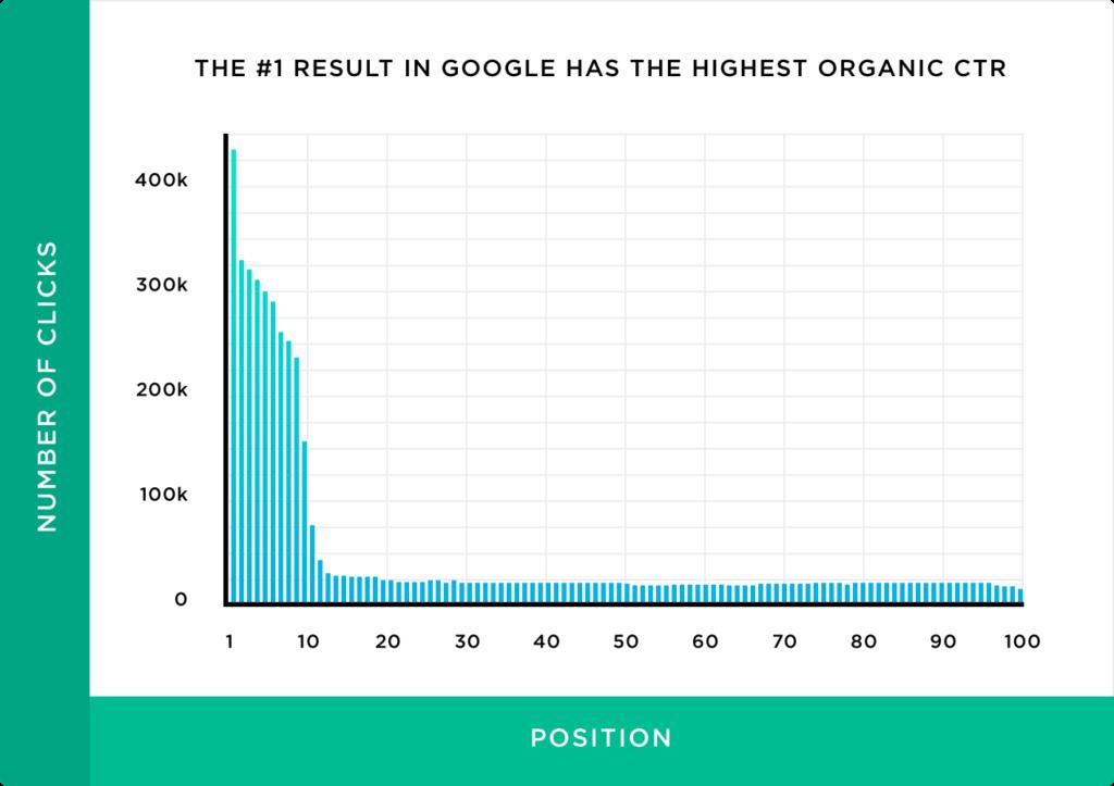 Google-Organic-CTR-Marketing-Budget