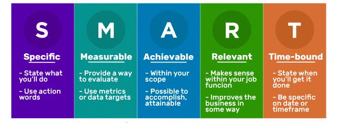 SMART-Marketing-goals