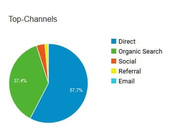 Google Analytics Top Channels