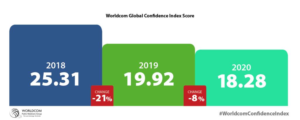 Index Score der letzten drei Jahre