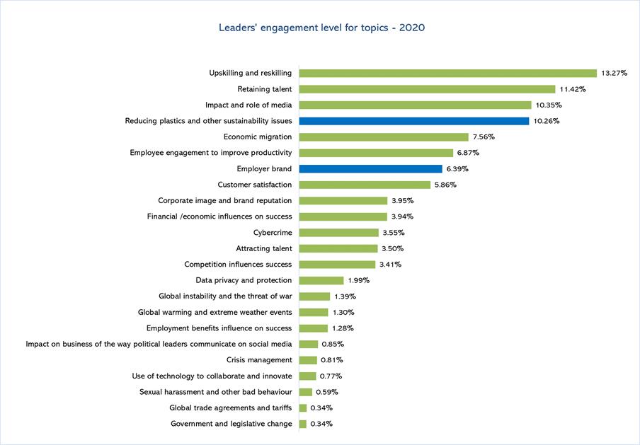 Die wichtigsten Themenbereiche in Unternehmen