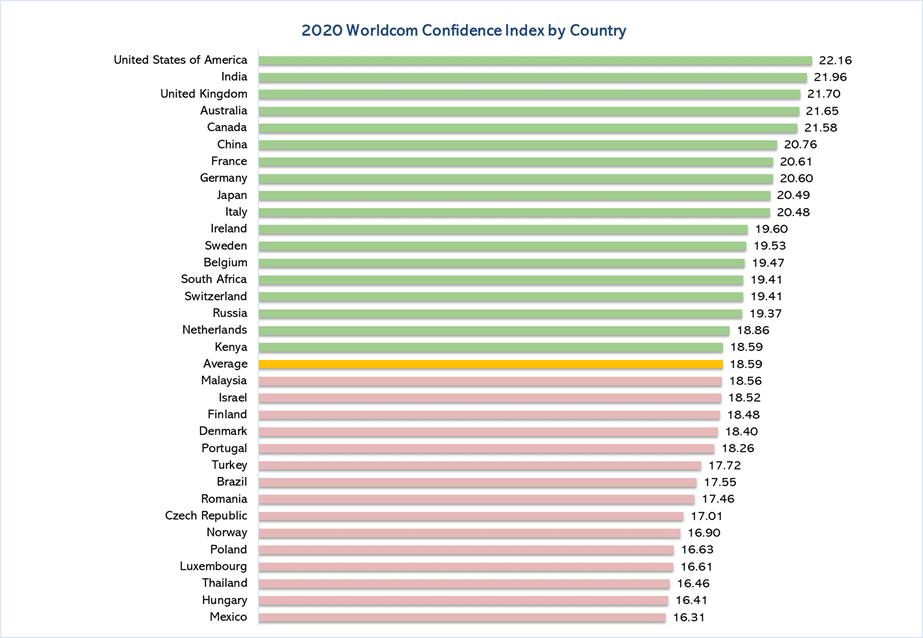 Der Confidence Index 2020 nach Länderaufteilung