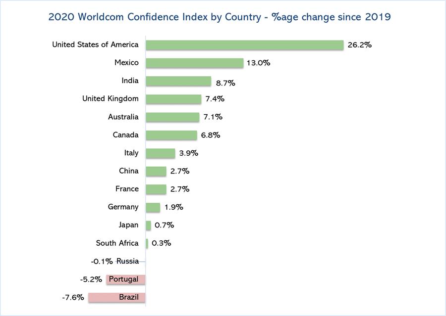 Zu- und Abnahmen des Confidence Index einzelner Länder in Prozent
